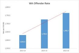 Number of criminals in WA hits four-year high